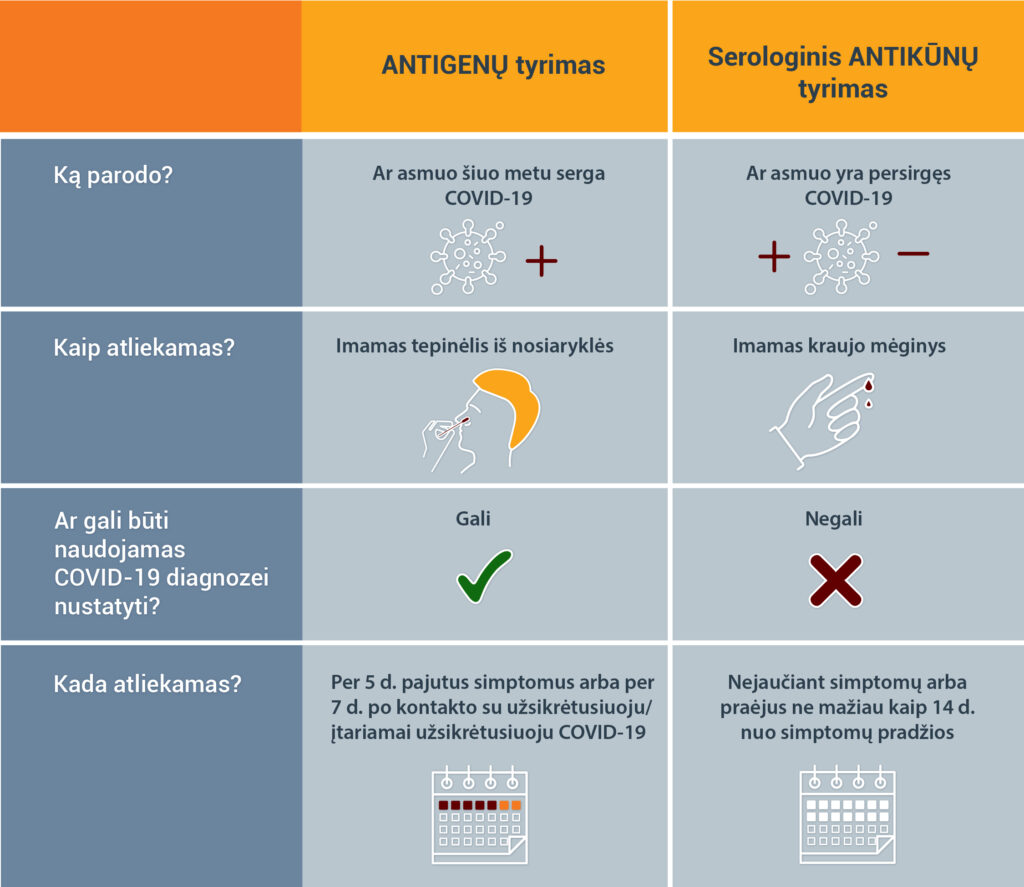 Rugiles antigenu lentele-03